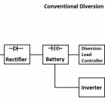 Conventional Diversion Load Diagram